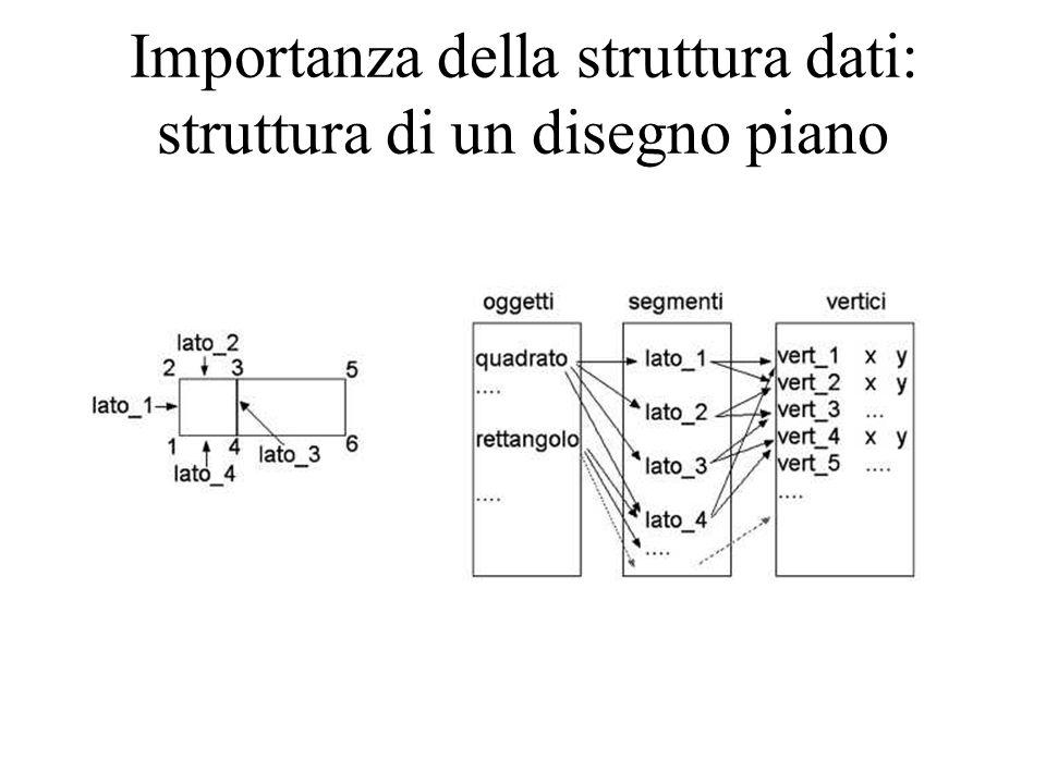 Importanza della struttura dati: struttura di un disegno piano