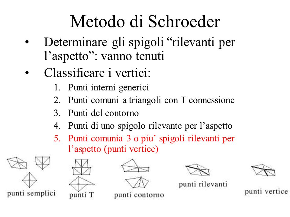 Metodo di Schroeder Determinare gli spigoli rilevanti per laspetto: vanno tenuti Classificare i vertici: 1.Punti interni generici 2.Punti comuni a tri