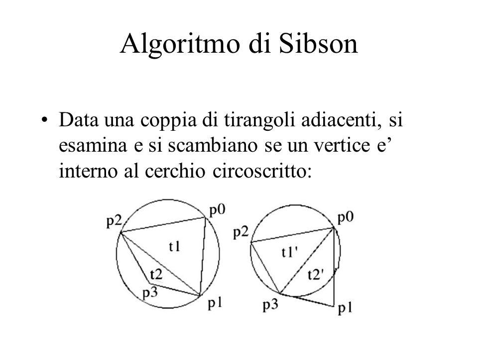 Algoritmo di Sibson Data una coppia di tirangoli adiacenti, si esamina e si scambiano se un vertice e interno al cerchio circoscritto:
