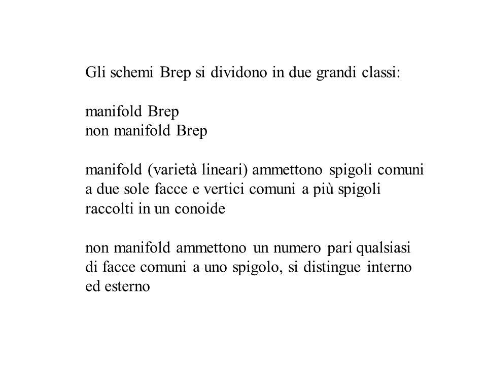 Gli schemi Brep si dividono in due grandi classi: manifold Brep non manifold Brep manifold (varietà lineari) ammettono spigoli comuni a due sole facce
