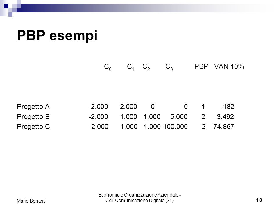 Economia e Organizzazione Aziendale - CdL Comunicazione Digitale (21)10 Mario Benassi PBP esempi C 0 C 1 C 2 C 3 PBP VAN 10% Progetto A -2.000 2.000 0 0 1 -182 Progetto B -2.000 1.000 1.000 5.000 2 3.492 Progetto C -2.000 1.000 1.000 100.000 2 74.867