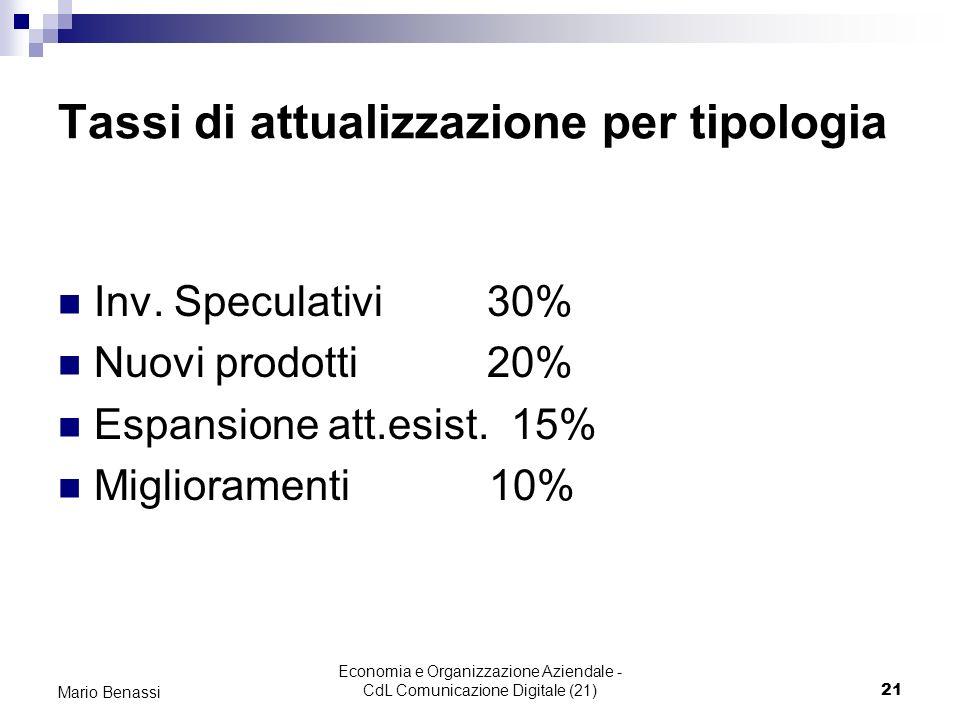 Economia e Organizzazione Aziendale - CdL Comunicazione Digitale (21)21 Mario Benassi Tassi di attualizzazione per tipologia Inv. Speculativi 30% Nuov