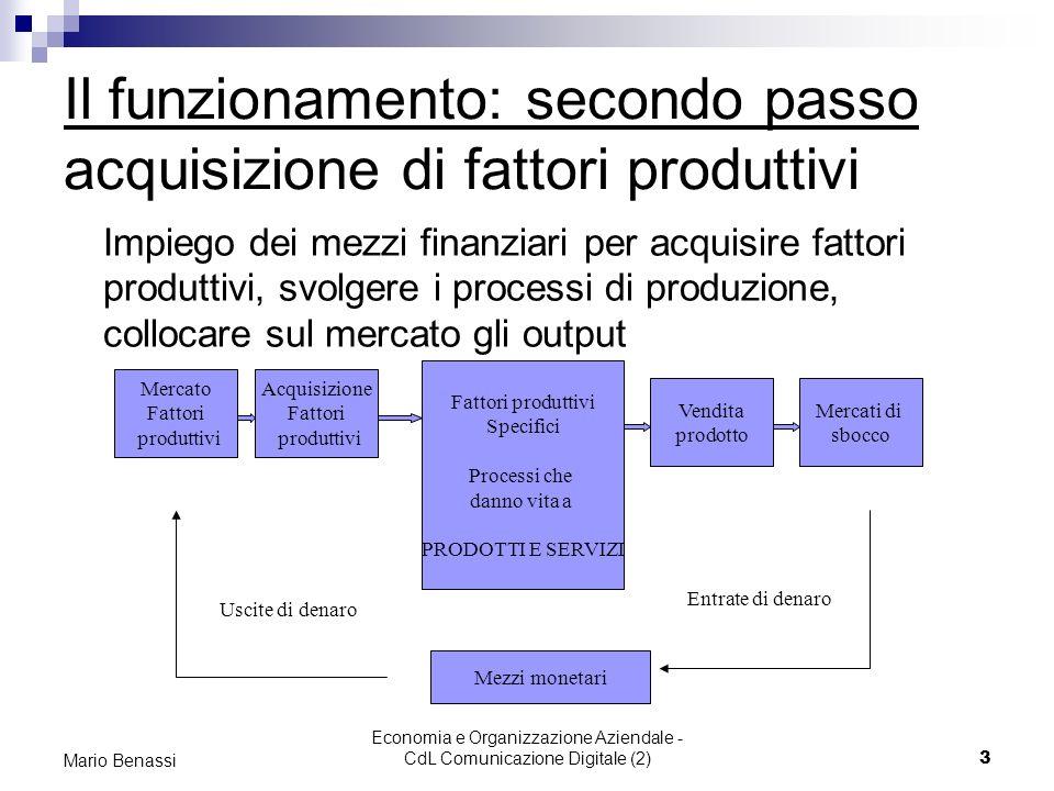 Economia e Organizzazione Aziendale - CdL Comunicazione Digitale (2)3 Mario Benassi Il funzionamento: secondo passo acquisizione di fattori produttivi