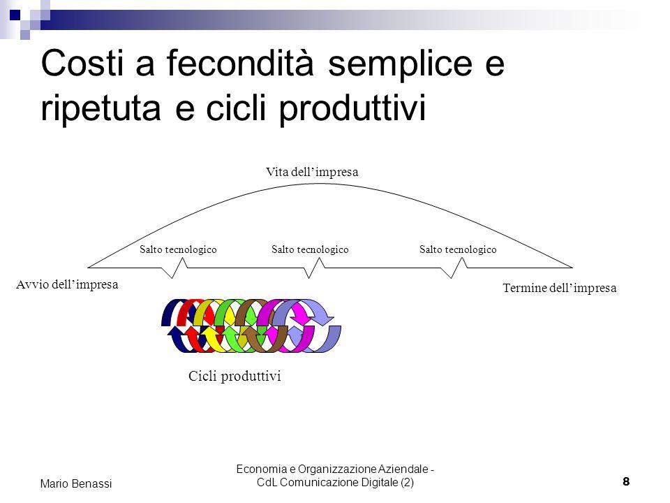 Economia e Organizzazione Aziendale - CdL Comunicazione Digitale (2)8 Mario Benassi Costi a fecondità semplice e ripetuta e cicli produttivi Avvio del