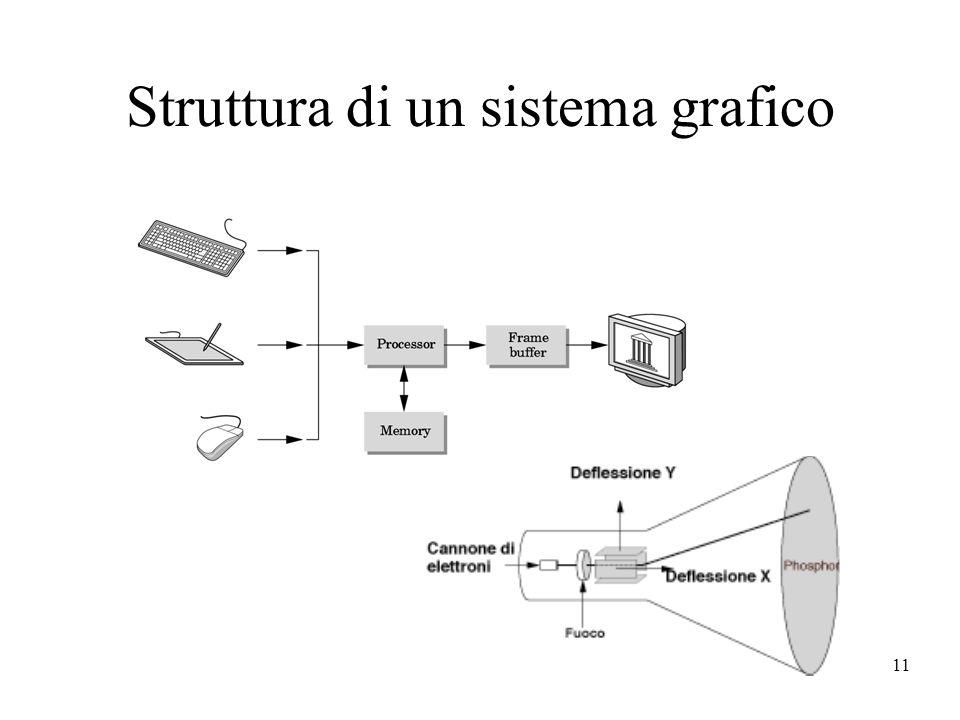 11 Struttura di un sistema grafico