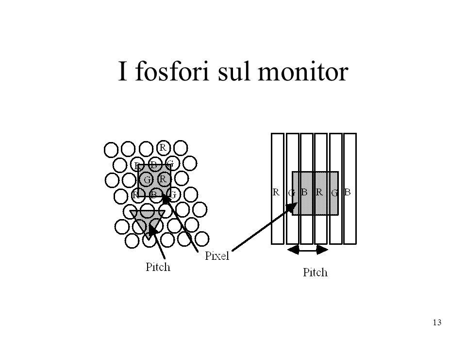 13 I fosfori sul monitor