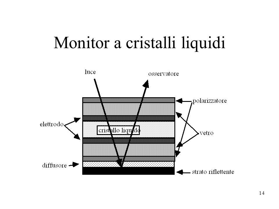 14 Monitor a cristalli liquidi