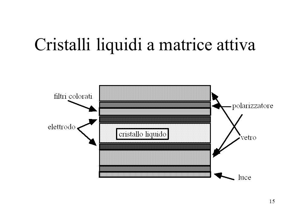 15 Cristalli liquidi a matrice attiva
