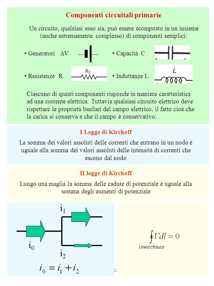 Corrente e resistenza Cap. 27 HRW7 Componenti circuitali primarie Un circuito, qualsiasi esso sia, può essere scomposto in un insieme (anche estremame