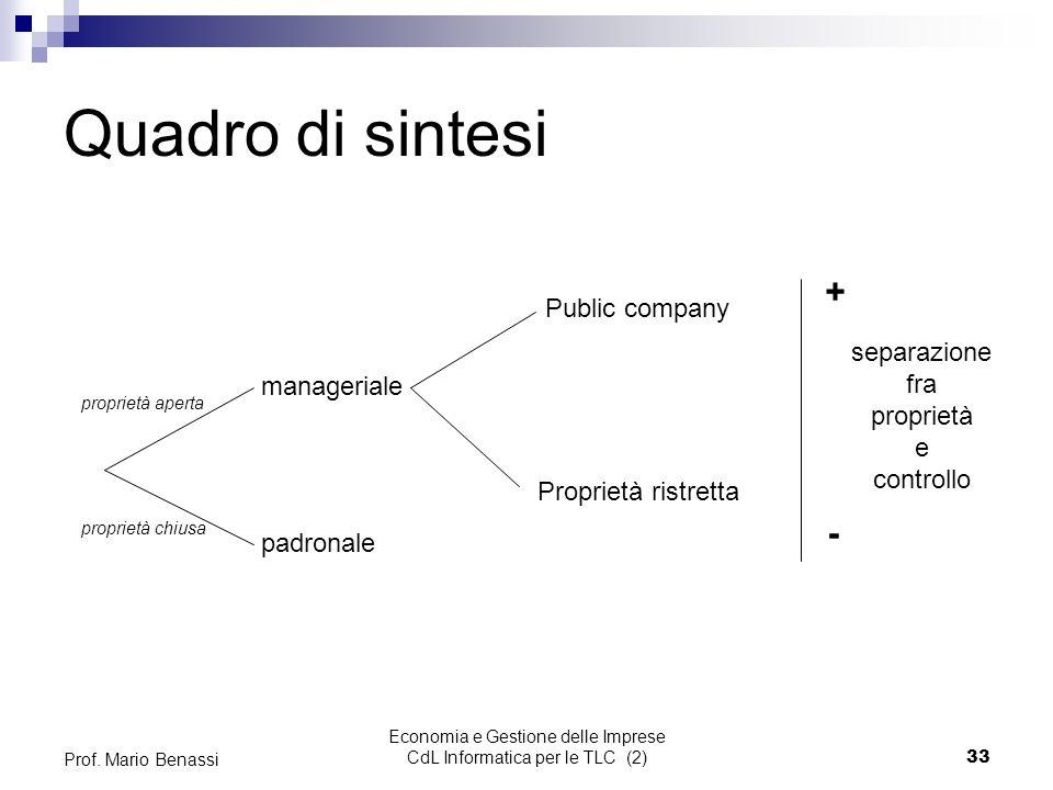 Economia e Gestione delle Imprese CdL Informatica per le TLC (2)33 Prof.