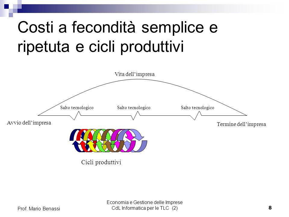 Economia e Gestione delle Imprese CdL Informatica per le TLC (2)19 Prof.