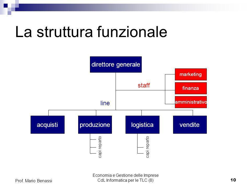 Economia e Gestione delle Imprese CdL Informatica per le TLC (8)10 Prof. Mario Benassi La struttura funzionale direttore generale acquistiproduzionelo