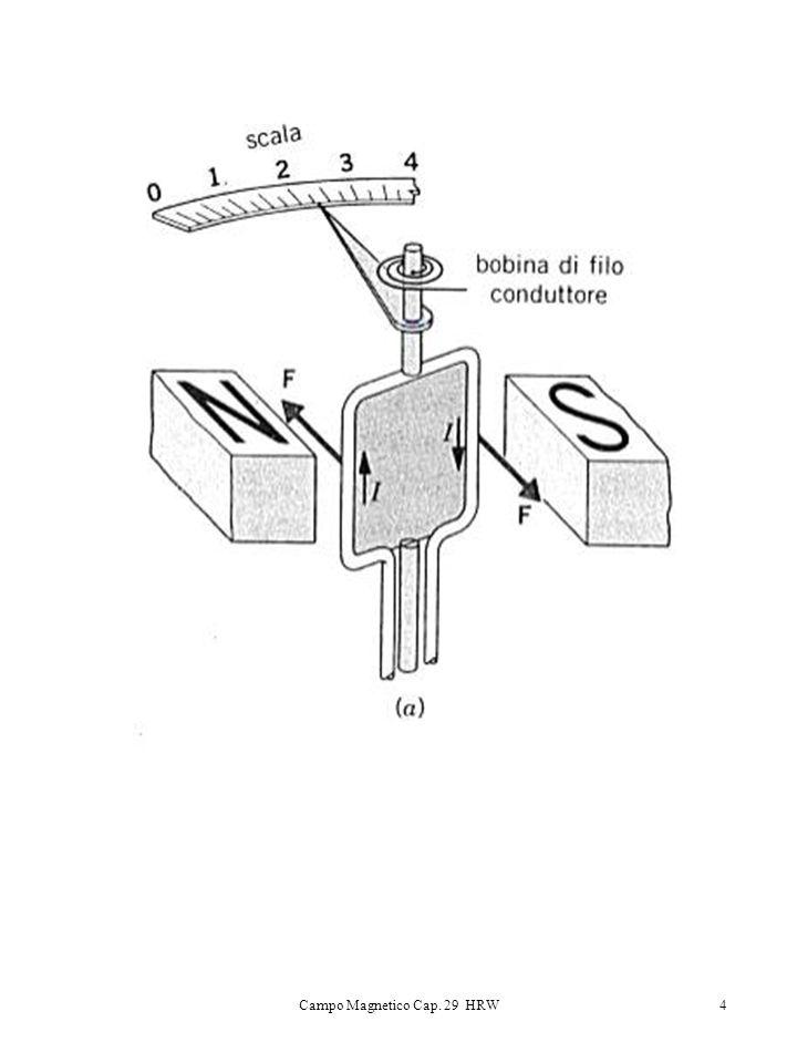 5 Proprio come per un ago magnetizzato, un campo magnetico induce su un circuito una rotazione fino a farlo allineare con B, in altre parole subisce un Momento M Dove è una costante caratteristica del circuito stesso Principio di Equivalenza di Ampere Lazione di un campo magnetico su un ago magnetizzato di momento magnetico è identica a quella su una spira piana di superficie S percorsa da un corrente i se Oppure: Il campo magnetico generato da una spira percorsa da corrente è identico a quello generato da un magnete di momento magnetico corrispondente
