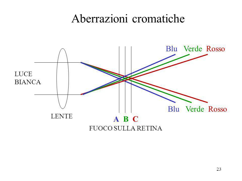 23 LENTE Blu Verde Rosso A B C FUOCO SULLA RETINA LUCE BIANCA Aberrazioni cromatiche