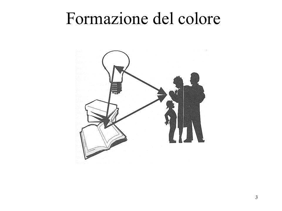 24 Appare difficile mettere a fuoco contemporaneamente il rosso e il blu: da molti le righe di questi due colori vengono viste, per i motivi descritti, come se fossero collocate a distanze diverse dagli occhi.