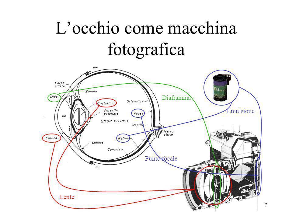 7 Locchio come macchina fotografica Diaframma Lente Punto focale Emulsione