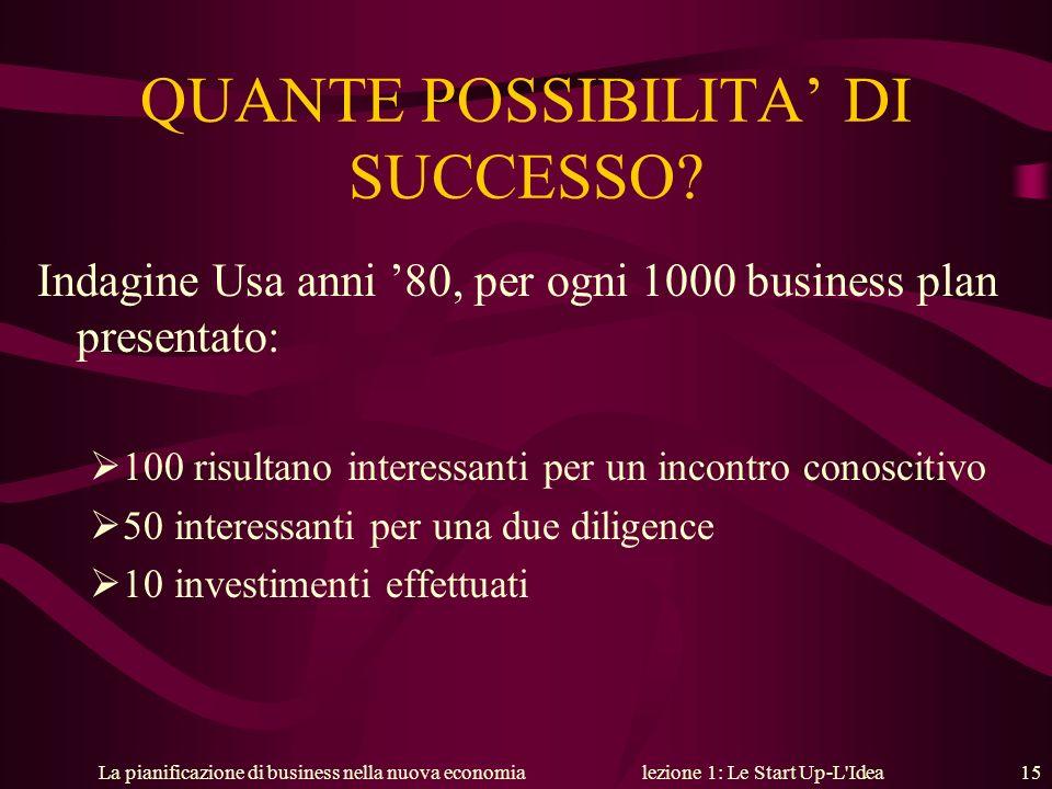La pianificazione di business nella nuova economialezione 1: Le Start Up-L'Idea 15 QUANTE POSSIBILITA DI SUCCESSO? Indagine Usa anni 80, per ogni 1000
