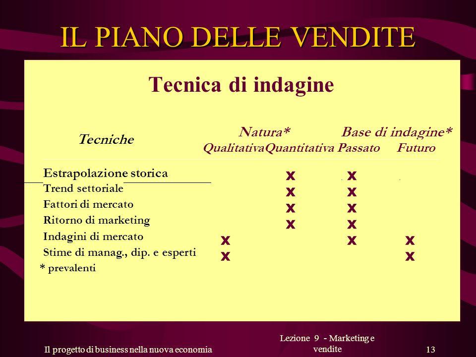 Il progetto di business nella nuova economia Lezione 9 - Marketing e vendite 13 IL PIANO DELLE VENDITE Tecnica di indagine Natura*Base di indagine* Te