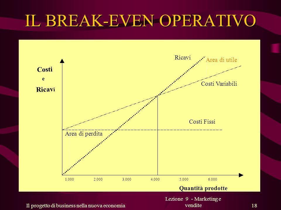 Il progetto di business nella nuova economia Lezione 9 - Marketing e vendite 18 IL BREAK-EVEN OPERATIVO Costi e Ricav i Quantità prodotte Costi Variab