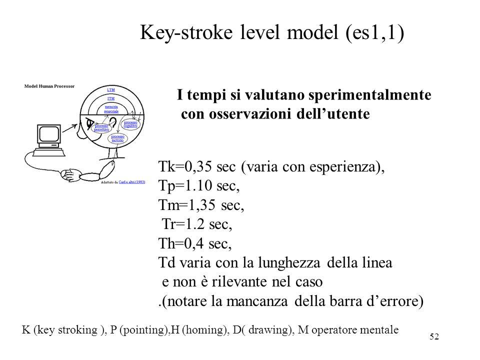 52 Key-stroke level model (es1,1) Tk=0,35 sec (varia con esperienza), Tp=1.10 sec, Tm=1,35 sec, Tr=1.2 sec, Th=0,4 sec, Td varia con la lunghezza della linea e non è rilevante nel caso.(notare la mancanza della barra derrore) I tempi si valutano sperimentalmente con osservazioni dellutente K (key stroking ), P (pointing),H (homing), D( drawing), M operatore mentale