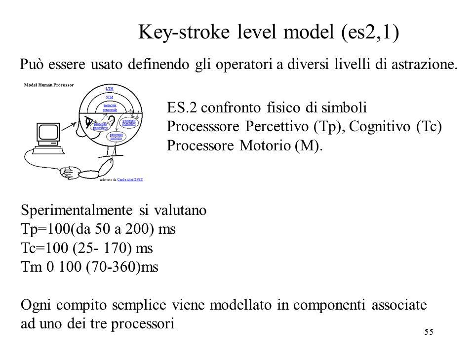 55 Key-stroke level model (es2,1) Può essere usato definendo gli operatori a diversi livelli di astrazione.