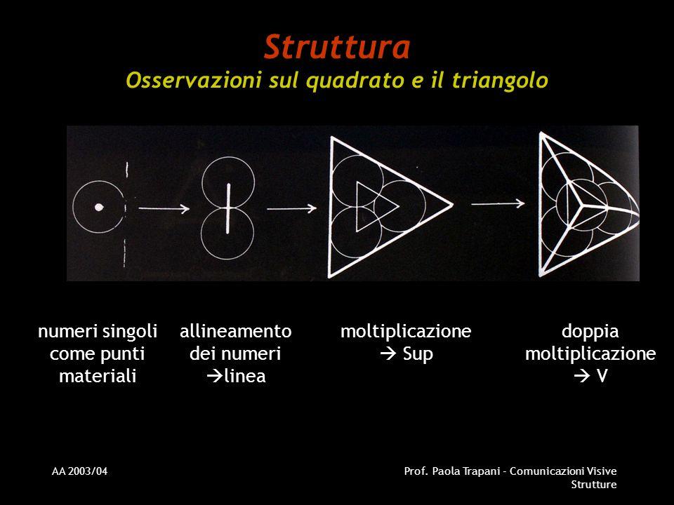 AA 2003/04Prof. Paola Trapani - Comunicazioni Visive Strutture Struttura Osservazioni sul quadrato e il triangolo numeri singoli come punti materiali