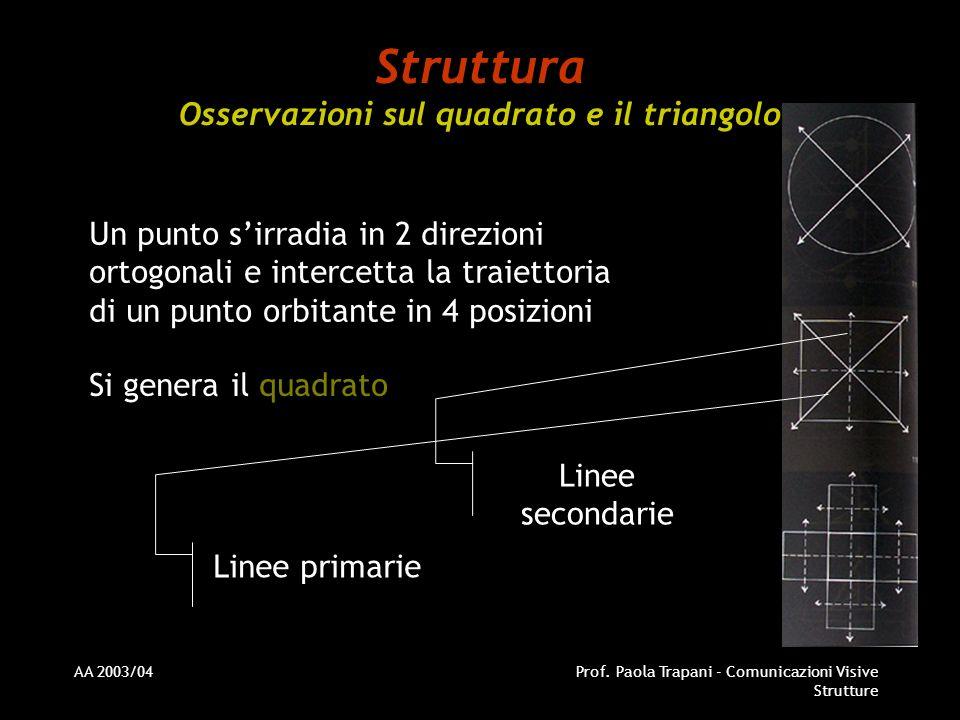 AA 2003/04Prof. Paola Trapani - Comunicazioni Visive Strutture Struttura Osservazioni sul quadrato e il triangolo Un punto sirradia in 2 direzioni ort