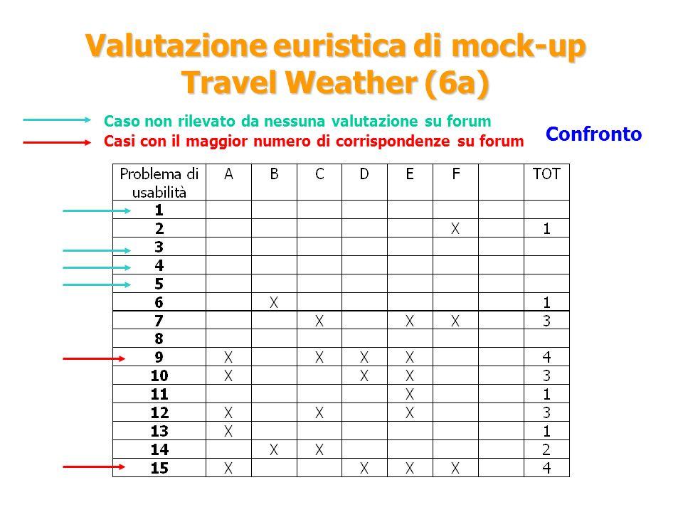 Valutazione euristica di mock-up Travel Weather (6a) Confronto Caso non rilevato da nessuna valutazione su forum Casi con il maggior numero di corrisp