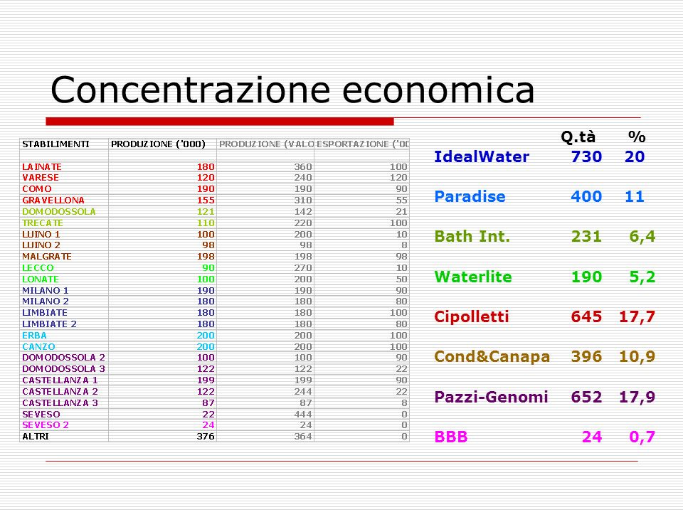 Concentrazione economica Q.tà % IdealWater 730 20 Paradise400 11 Bath Int.231 6,4 Waterlite190 5,2 Cipolletti645 17,7 Cond&Canapa396 10,9 Pazzi-Genomi652 17,9 BBB 24 0,7