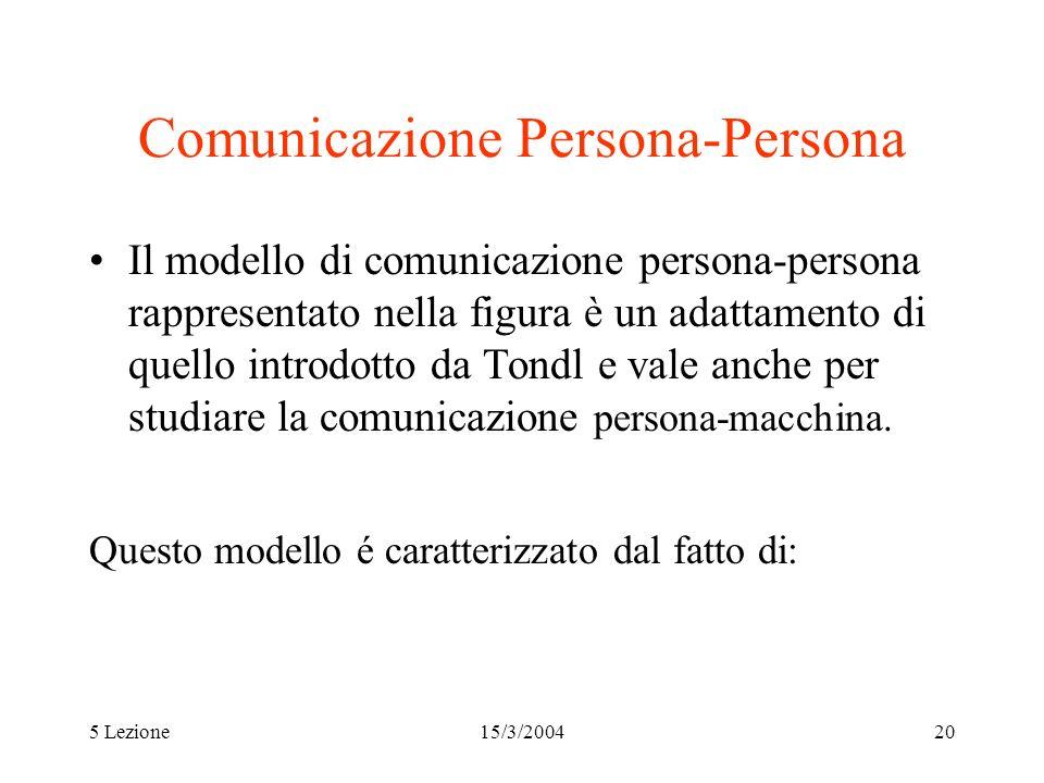 5 Lezione15/3/200420 Comunicazione Persona-Persona Il modello di comunicazione persona-persona rappresentato nella figura è un adattamento di quello i