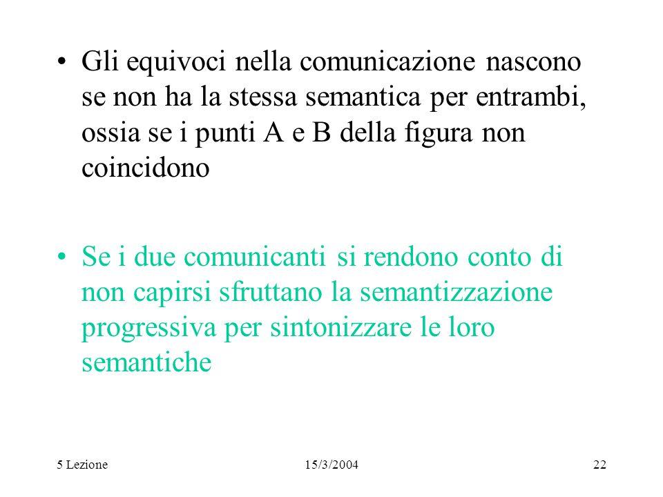 5 Lezione15/3/200422 Gli equivoci nella comunicazione nascono se non ha la stessa semantica per entrambi, ossia se i punti A e B della figura non coin