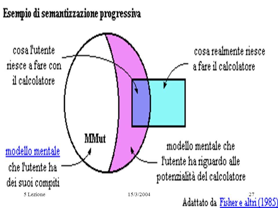 5 Lezione15/3/200427