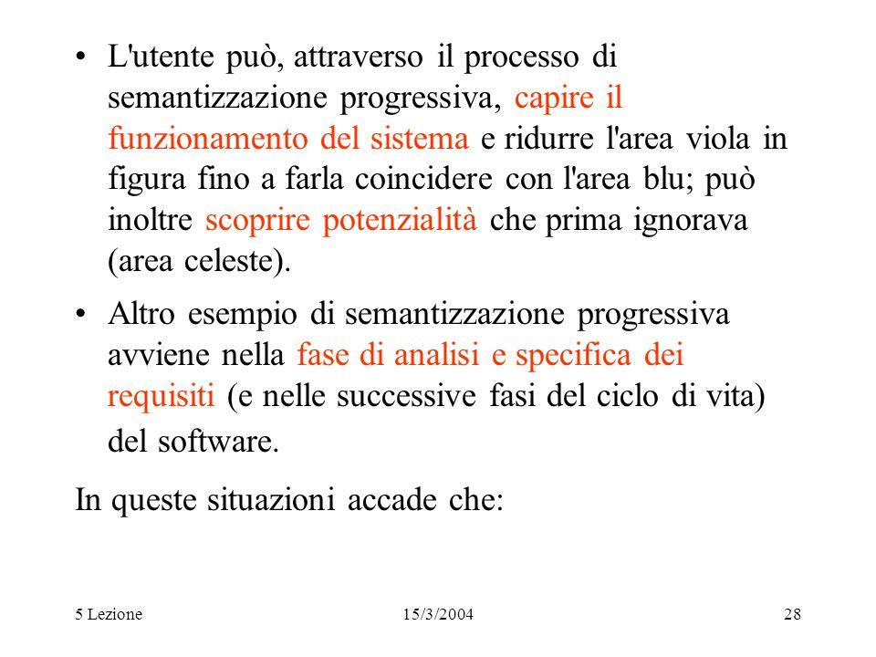 5 Lezione15/3/200428 L'utente può, attraverso il processo di semantizzazione progressiva, capire il funzionamento del sistema e ridurre l'area viola i