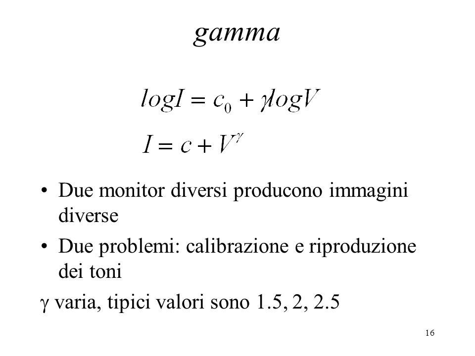 16 gamma Due monitor diversi producono immagini diverse Due problemi: calibrazione e riproduzione dei toni varia, tipici valori sono 1.5, 2, 2.5
