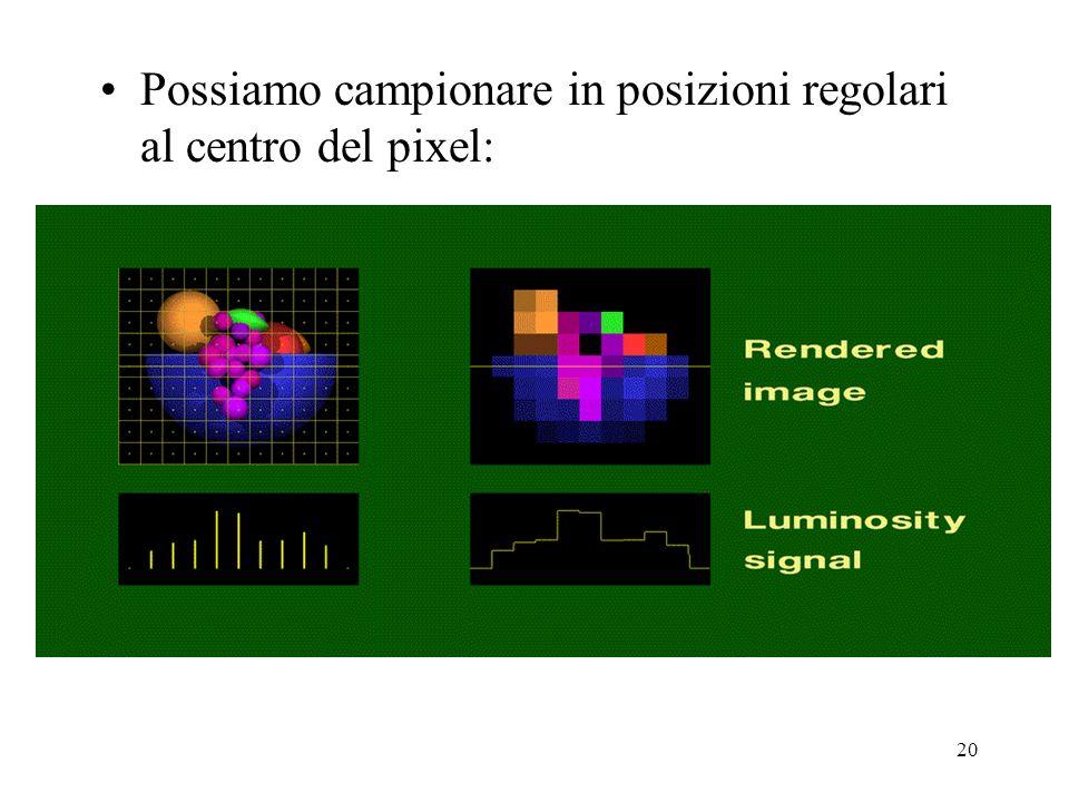 20 Possiamo campionare in posizioni regolari al centro del pixel: