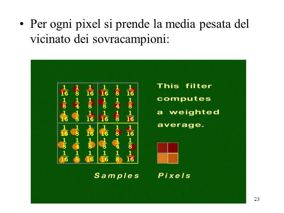 23 Per ogni pixel si prende la media pesata del vicinato dei sovracampioni: