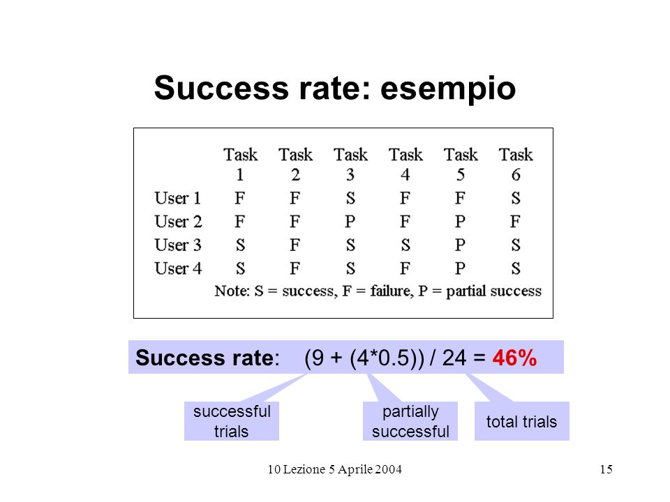 10 Lezione 5 Aprile 200415 Success rate: esempio Success rate: (9 + (4*0.5)) / 24 = 46% successful trials partially successful total trials