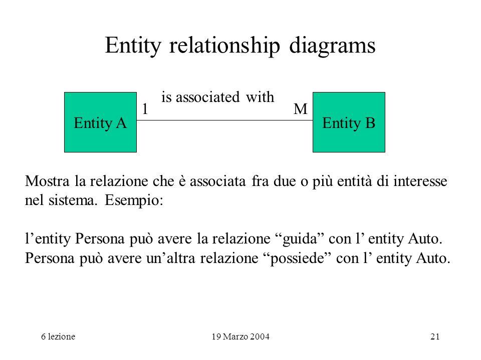 6 lezione19 Marzo 200421 Entity relationship diagrams is associated with Mostra la relazione che è associata fra due o più entità di interesse nel sis