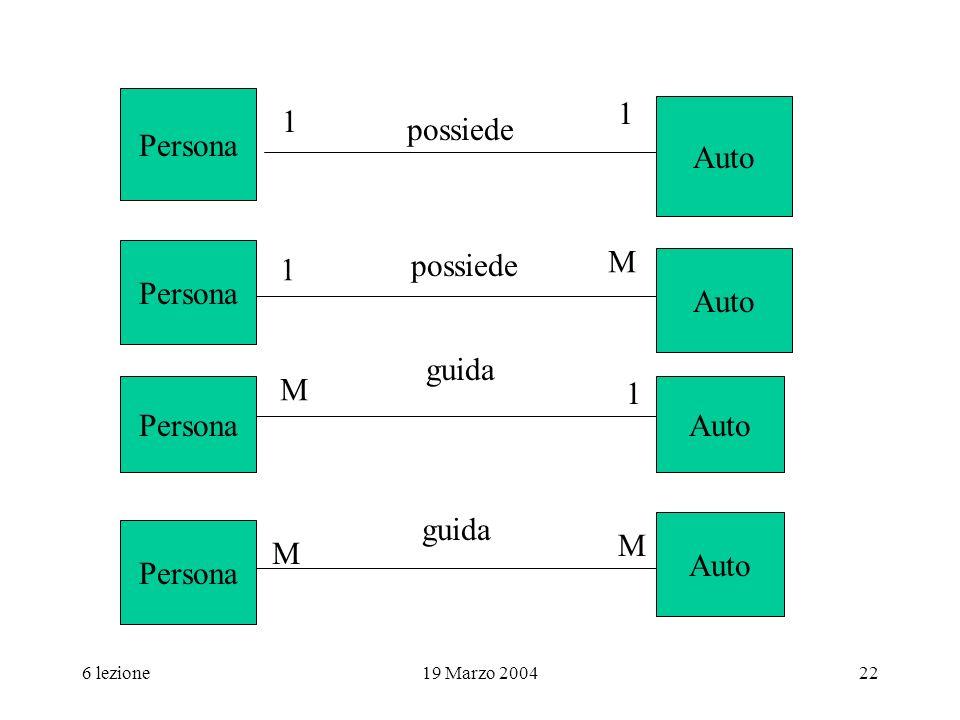 6 lezione19 Marzo 200422 possiede Persona Auto 1 1 Persona Auto Persona Auto possiede 1 M guida M 1 M M