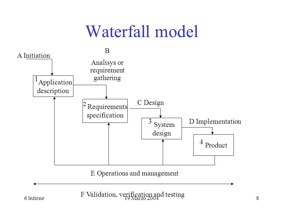 6 lezione19 Marzo 20049 Ciclo di vita a stella Implementazione Analisi Funzionale e dei compiti ValutazionePrototipazione Specifica dei requisiti Progetto formale e concettuale Adattato da Hix e Hartson, 1993