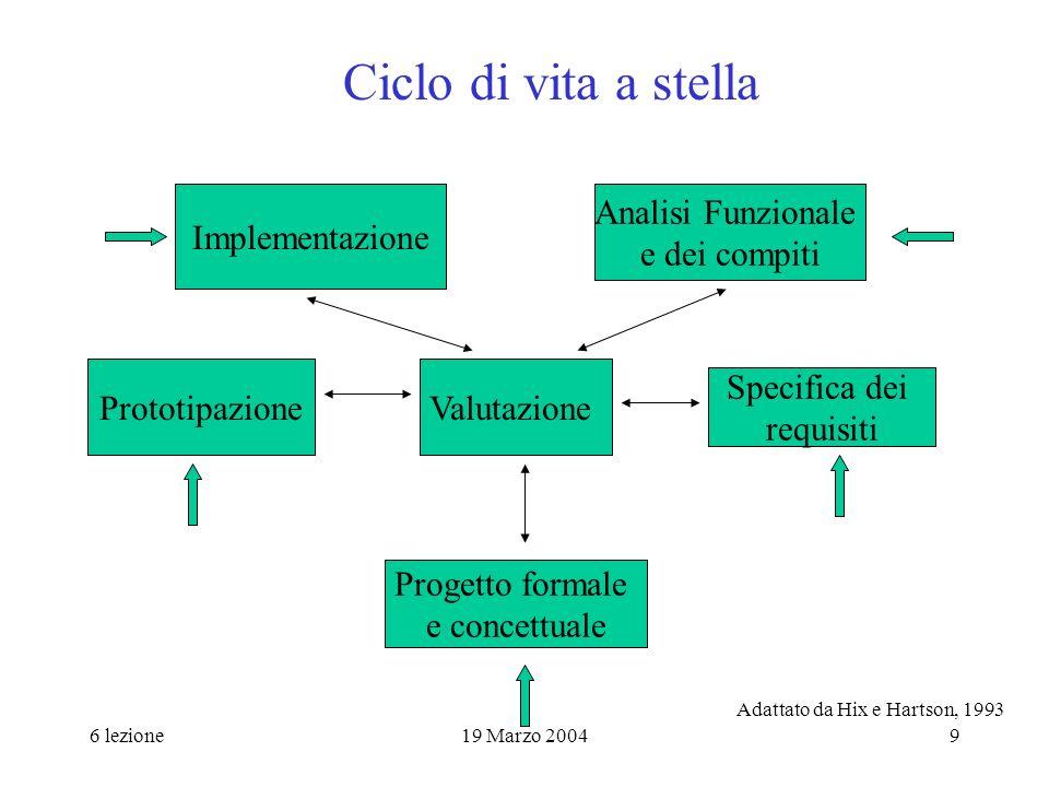 6 lezione19 Marzo 20049 Ciclo di vita a stella Implementazione Analisi Funzionale e dei compiti ValutazionePrototipazione Specifica dei requisiti Prog