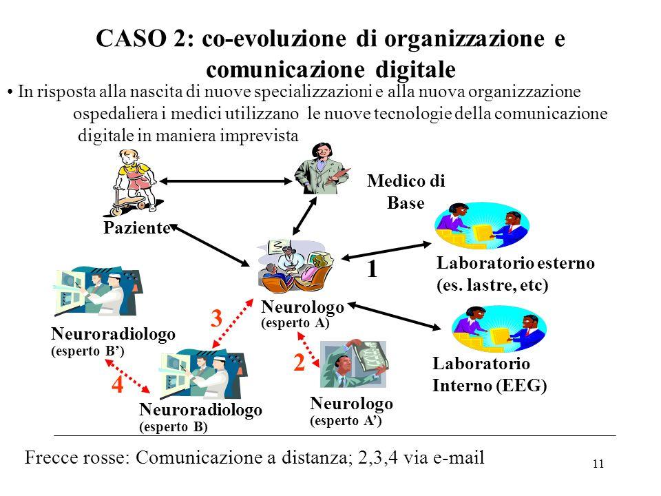 11 CASO 2: co-evoluzione di organizzazione e comunicazione digitale Laboratorio esterno (es. lastre, etc) Neuroradiologo (esperto B) Laboratorio Inter
