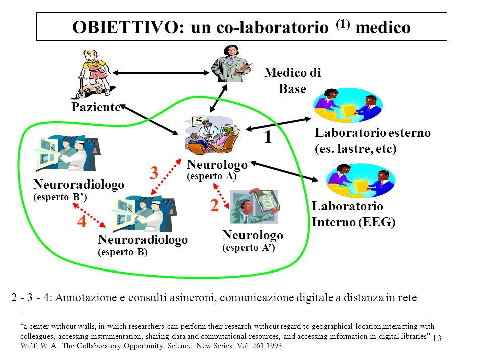 13 OBIETTIVO: un co-laboratorio (1) medico 2 - 3 - 4: Annotazione e consulti asincroni, comunicazione digitale a distanza in rete Laboratorio esterno (es.