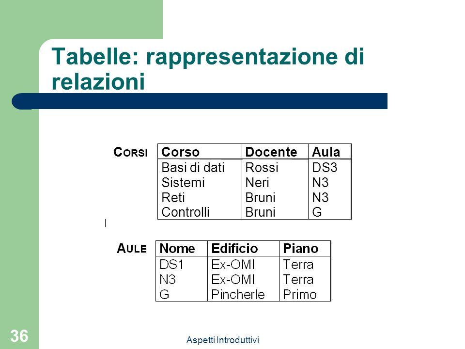 Aspetti Introduttivi 36 Tabelle: rappresentazione di relazioni C ORSI CorsoDocenteAula Basi di datiRossiDS3 SistemiNeriN3 RetiBruniN3 ControlliBruniG