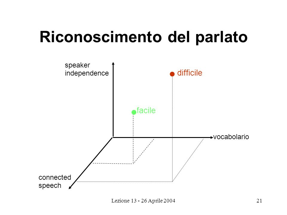 Lezione 13 - 26 Aprile 200421 Riconoscimento del parlato difficile vocabolario connected speech speaker independence facile