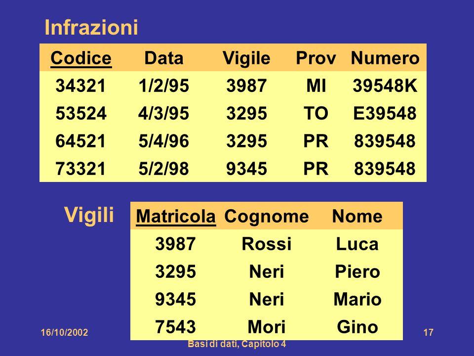 16/10/2002Atzeni-Ceri-Paraboschi-Torlone, Basi di dati, Capitolo 4 17 Matricola 3987 3295 9345 Vigili Cognome Rossi Neri Nome Luca Piero Mario MoriGino7543 Infrazioni Codice 34321 73321 64521 53524 Data 1/2/95 4/3/95 5/4/96 5/2/98 Vigile 3987 3295 9345 ProvNumero MI TO PR 39548K E39548 839548