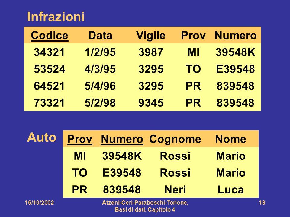 16/10/2002Atzeni-Ceri-Paraboschi-Torlone, Basi di dati, Capitolo 4 18 Infrazioni Codice 34321 73321 64521 53524 Data 1/2/95 4/3/95 5/4/96 5/2/98 Vigile 3987 3295 9345 ProvNumero MI TO PR 39548K E39548 839548 Auto ProvNumero MI TO PR 39548K E39548 839548 Cognome Rossi Neri Nome Mario Luca