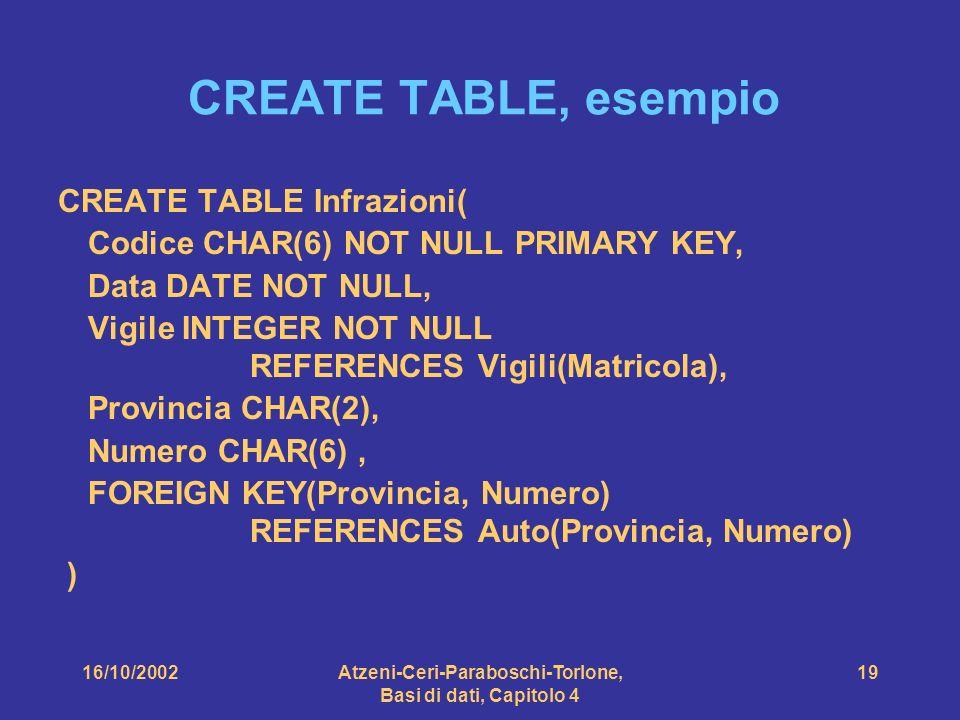 16/10/2002Atzeni-Ceri-Paraboschi-Torlone, Basi di dati, Capitolo 4 19 CREATE TABLE, esempio CREATE TABLE Infrazioni( Codice CHAR(6) NOT NULL PRIMARY KEY, Data DATE NOT NULL, Vigile INTEGER NOT NULL REFERENCES Vigili(Matricola), Provincia CHAR(2), Numero CHAR(6), FOREIGN KEY(Provincia, Numero) REFERENCES Auto(Provincia, Numero) )