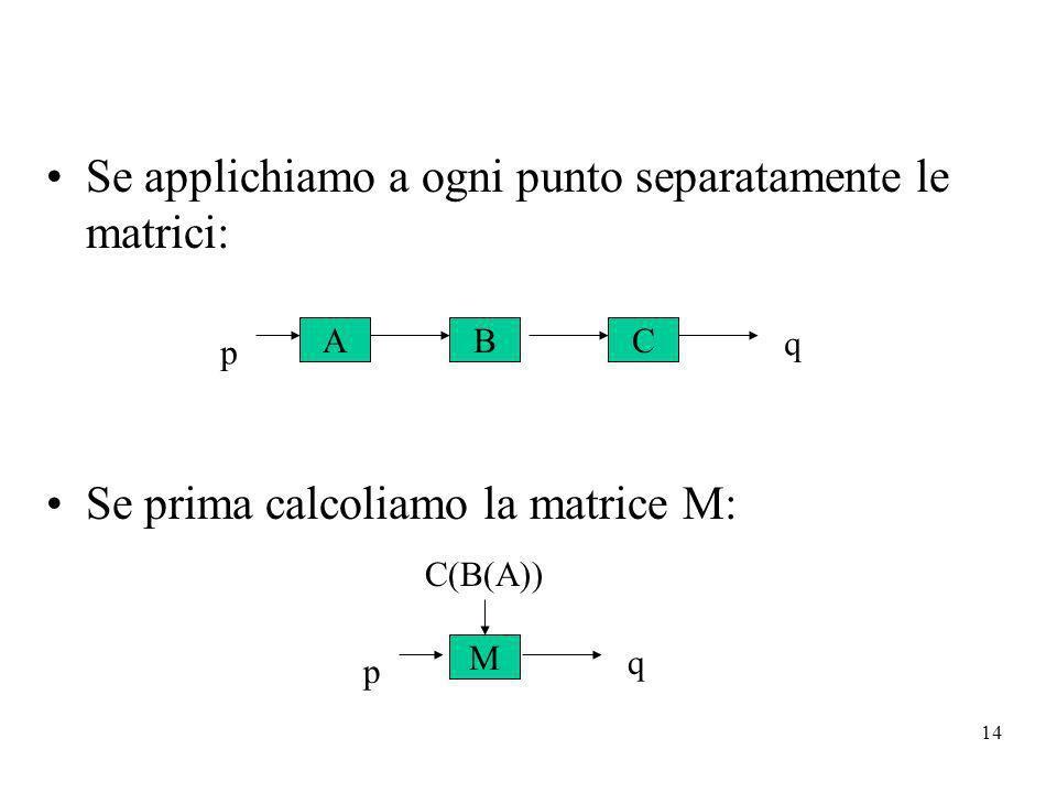 14 Se applichiamo a ogni punto separatamente le matrici: Se prima calcoliamo la matrice M: ABC p q M q p C(B(A))