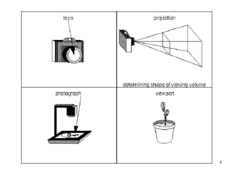 6 questo e lordine con cui vanno specificate le trasformazioni nel programma le trasformazioni nella fase di rendering sono eseguite con unaltro ordine